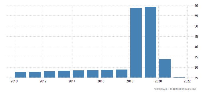 somalia short term debt percent of total external debt wb data