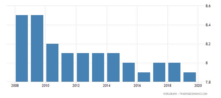 somalia suicide mortality rate per 100000 population wb data