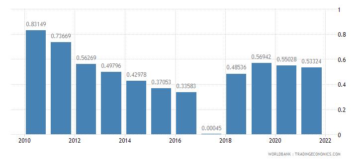 somalia telephone lines per 100 people wb data