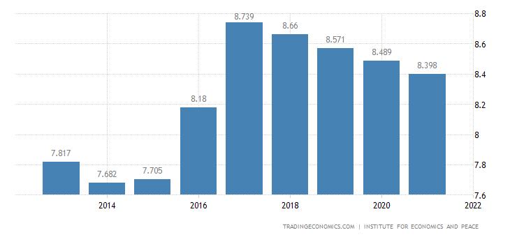 Somalia Terrorism Index