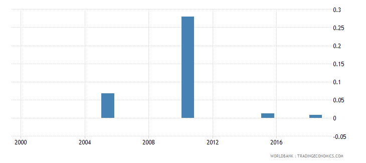 somalia total alcohol consumption per capita liters of pure alcohol projected estimates 15 years of age wb data