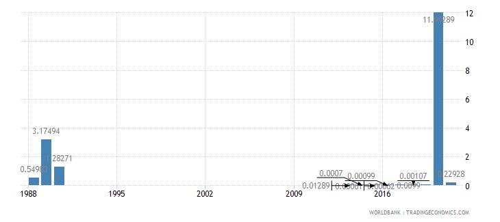 somalia total debt service percent of gni wb data