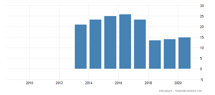 somalia total natural resources rents percent of gdp wb data
