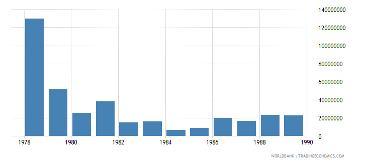 somalia total reserves includes gold us dollar wb data