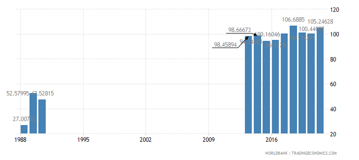 somalia trade percent of gdp wb data