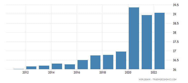 somalia unemployment youth female percent of female labor force ages 15 24 modeled ilo estimate wb data