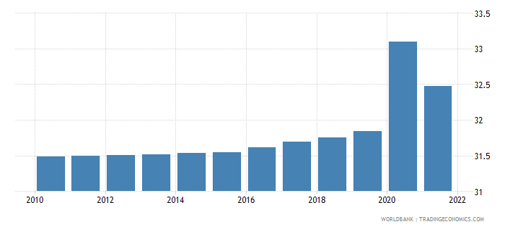 somalia unemployment youth male percent of male labor force ages 15 24 modeled ilo estimate wb data
