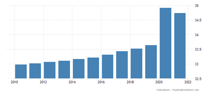 somalia unemployment youth total percent of total labor force ages 15 24 modeled ilo estimate wb data