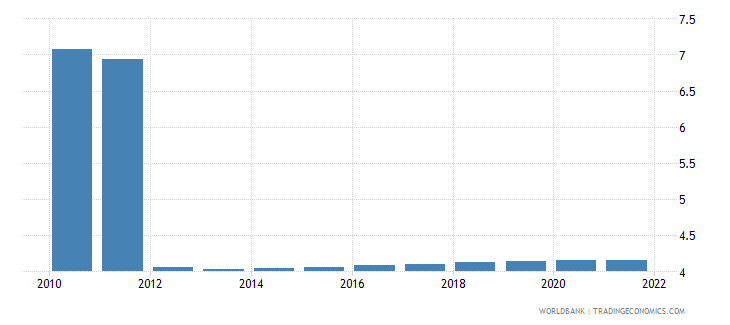 somalia urban population growth annual percent wb data