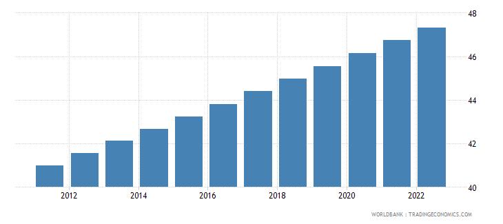 somalia urban population percent of total wb data