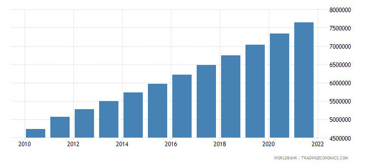 somalia urban population wb data