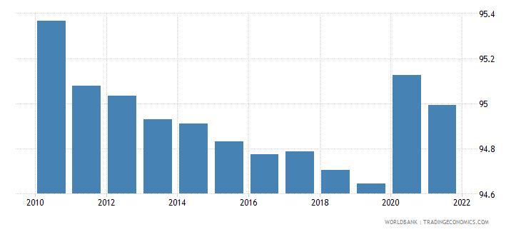 somalia vulnerable employment female percent of female employment wb data