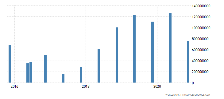 south africa 15_debt securities held by nonresidents total short term wb data