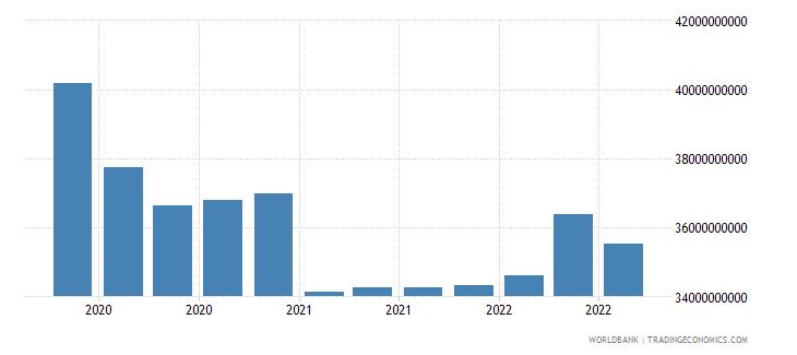 south africa 16_international debt securities all maturities wb data
