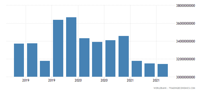 south africa 17_international debt securities nonbanks wb data