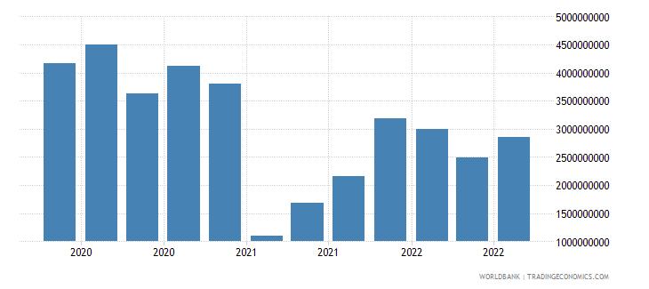 south africa 18_international debt securities short term wb data