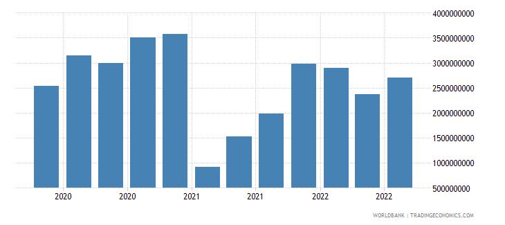 south africa 19_intnl debt securities nonbanks short term wb data