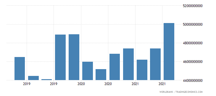 south africa 24_international reserves excluding gold wb data