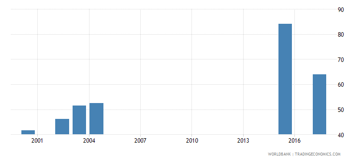 south africa adjusted net enrolment rate upper secondary female percent wb data