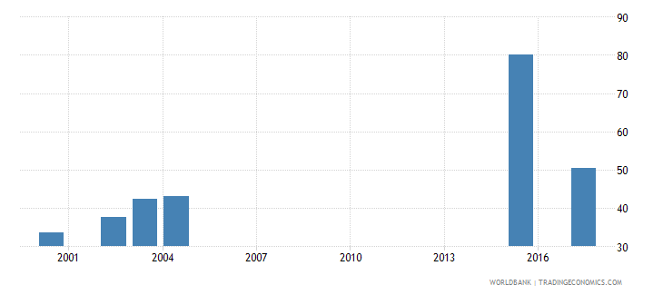 south africa adjusted net enrolment rate upper secondary male percent wb data