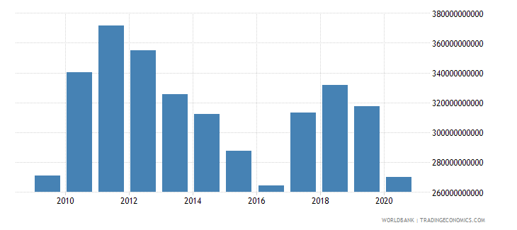 south africa adjusted net national income us dollar wb data