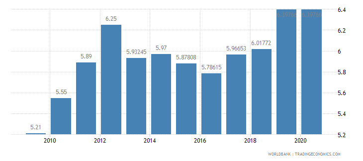 south africa adjusted savings education expenditure percent of gni wb data
