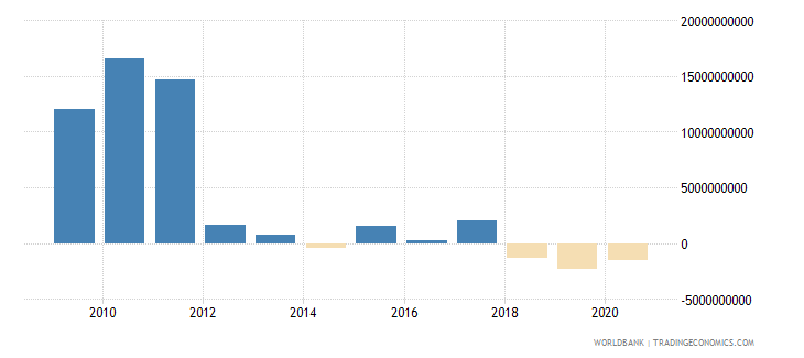 south africa adjusted savings net national savings us dollar wb data