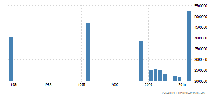 south africa adult illiterate population 15 years both sexes number wb data