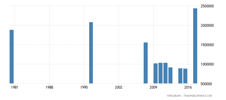 south africa adult illiterate population 15 years male number wb data