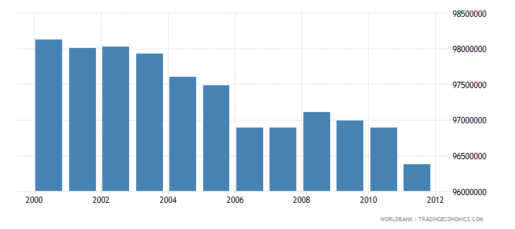 south africa agricultural land hectares wb data