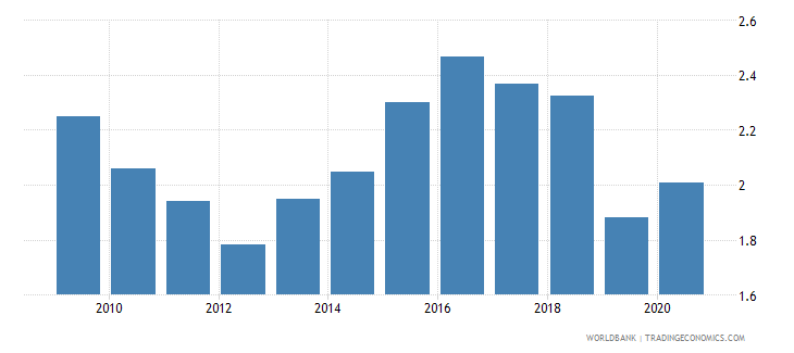 south africa agricultural raw materials exports percent of merchandise exports wb data