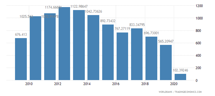 south africa air transport freight million ton km wb data