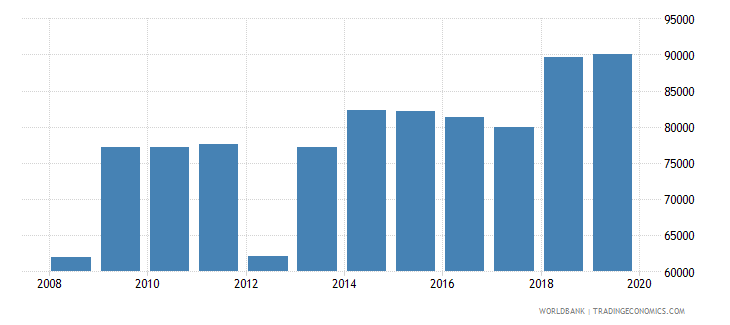 south africa armed forces personnel total wb data
