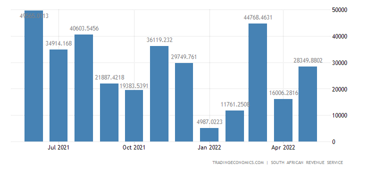 South Africa Balance of Trade