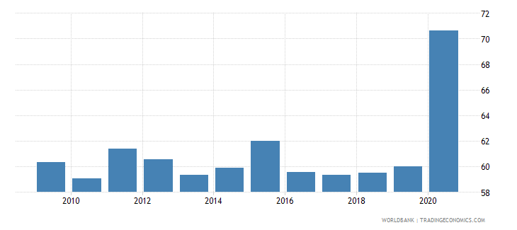 south africa bank deposits to gdp percent wb data