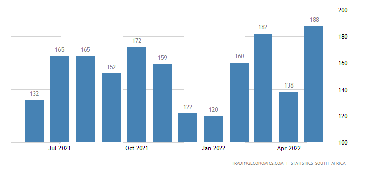 South Africa Bankruptcies