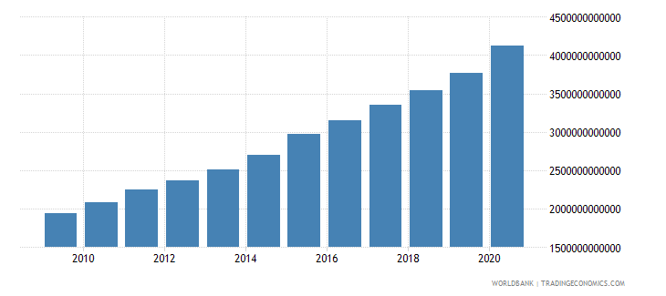 south africa broad money current lcu wb data