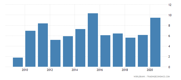 south africa broad money growth annual percent wb data