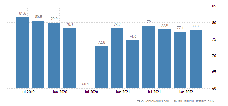 South Africa Capacity Utilization