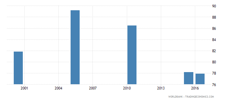 south africa cause of death by communicable diseases and maternal prenatal and nutrition conditions ages 15 34 female percent relevant age wb data