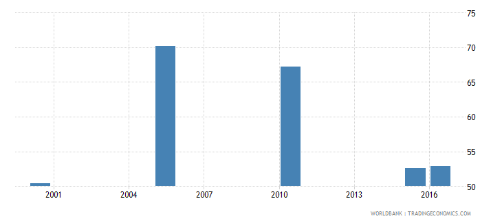 south africa cause of death by communicable diseases and maternal prenatal and nutrition conditions ages 35 59 female percent relevant age wb data