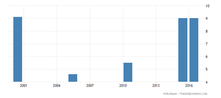 south africa cause of death by injury ages 15 34 female percent relevant age wb data