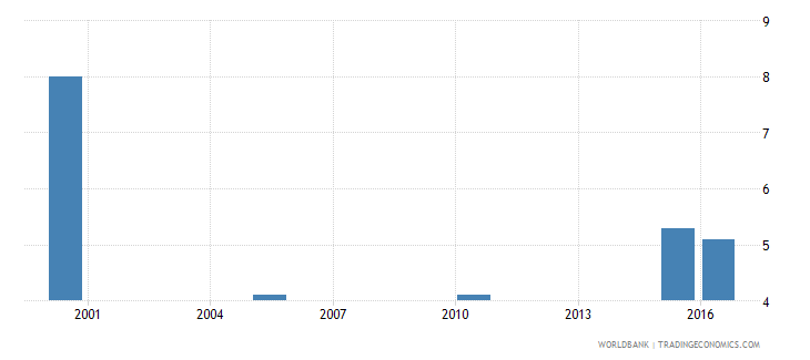 south africa cause of death by injury ages 35 59 female percent relevant age wb data