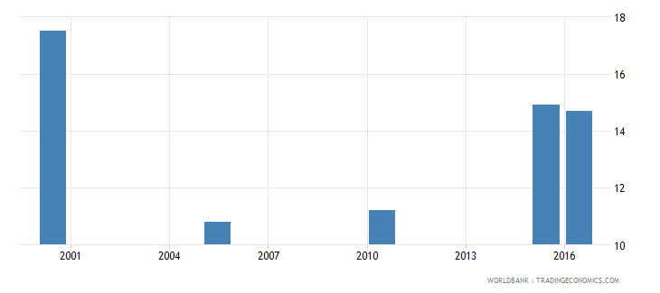 south africa cause of death by injury ages 35 59 male percent relevant age wb data