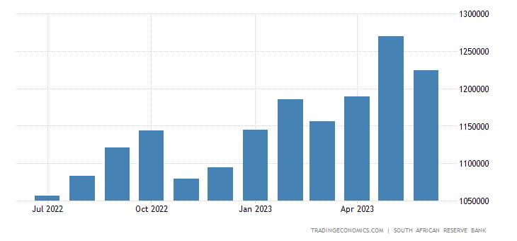 South Africa Central Bank Balance Sheet