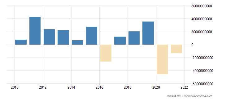 south africa changes in inventories constant lcu wb data