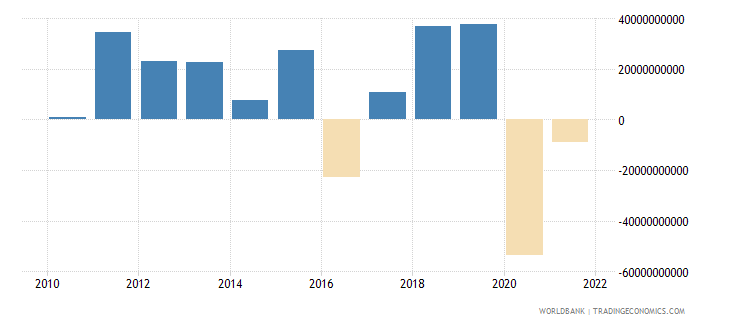south africa changes in inventories current lcu wb data