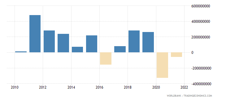 south africa changes in inventories us dollar wb data