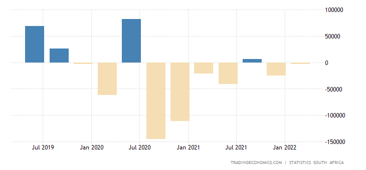 South Africa Changes in Inventories