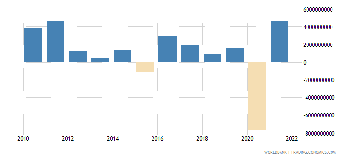 south africa changes in net reserves bop us dollar wb data